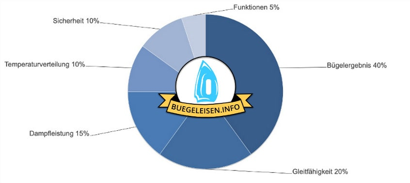 Dampfbügeleisen Test Verfahren im Vergleich und in der Übersicht.